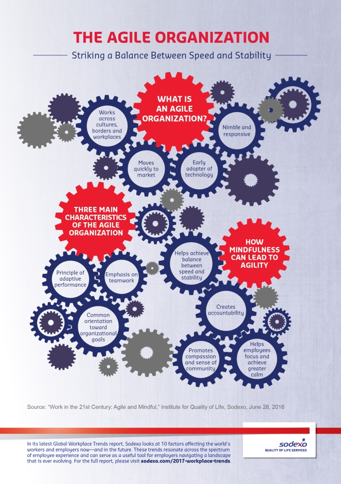 Sodexo-Workplace-Trends-Report-Infographic-Agile-EN
